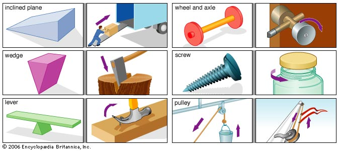 all the six simple machines and examples of each