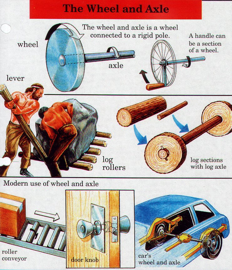 logs and car wheels are examples of wheel and axles