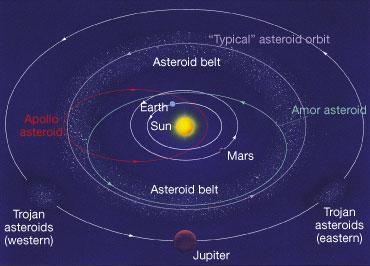Diagram of inner solar system including eccentric orbit of Apollo ...